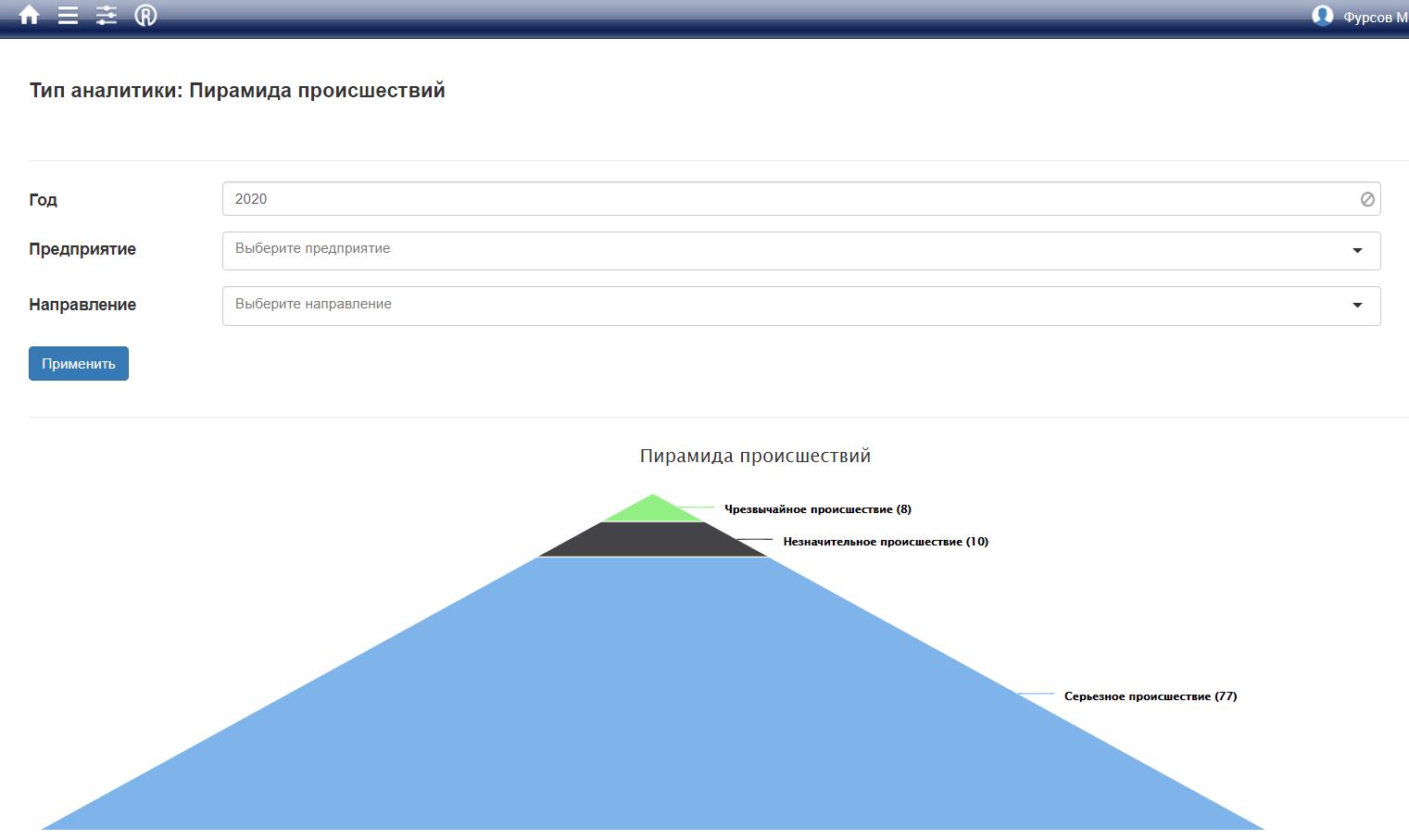 Картинка - аналитика пирамида происшествий